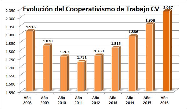 Las cooperativas de trabajo valencianas crecen un 4% y crean 649 empleos en el último año