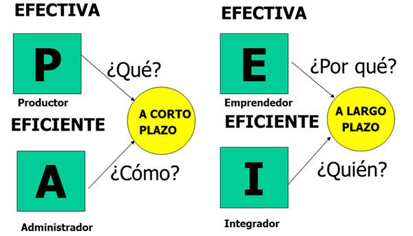efectiva-eficiente