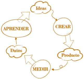 La importancia de validar una idea de negocio