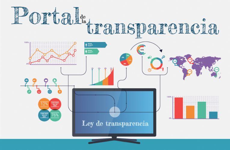 ¿A qué obliga la Ley de Transparencia?